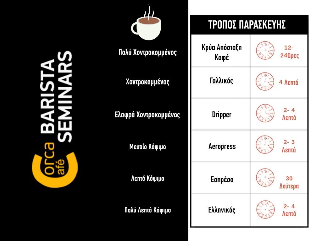 Τυπος αλέσματος καφέ ανάλογα με το ρόφημα παρασκευής.